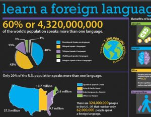 Foreign language infographic
